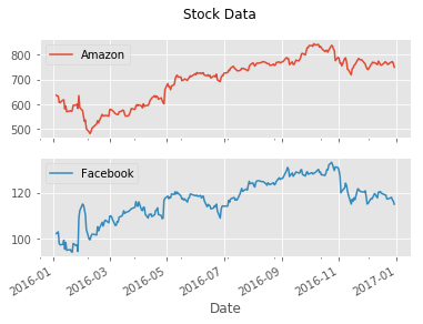 amazon vs. facebook values
